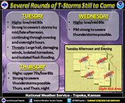 Severe weather is expected during the next few days in northeast Kansas.