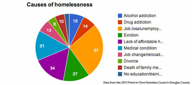 the causes and effects of homelessness in the united states Domestic violence and homelessness listen according to the status report on hunger and homelessness, us conference of mayors (2012), domestic violence is the third leading cause of homelessness among families in the united states.