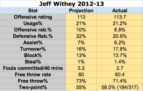 Jeff Withey: Projection vs. Performance