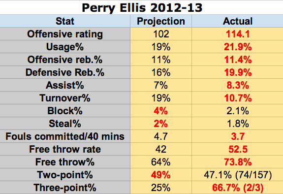 Perry Ellis: Projection vs. Performance