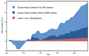 """from: """"Comment on Ocean heat content and Earth's radiation imbalance. II. Relation to climate shifts"""" Dana Nuccitelli, Robert Way, Rob Painting, John Church and John Cook, March 31, 2012"""