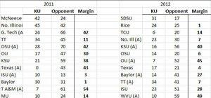 Game Scores