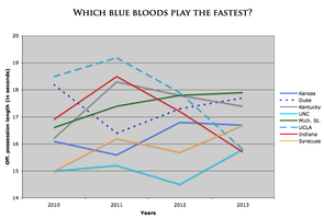 Which blue bloods play fastest offensively?