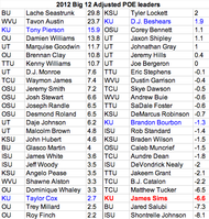 2012 Adjusted POE for Big 12 non-QBs.
