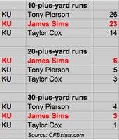 KU's explosive runs in 2012.