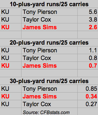 KU explosive runs per 25 carries.
