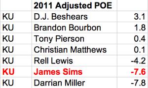 KU's 2011 Adjusted POE leaders.