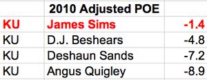 2010 Adjusted POE leaders.