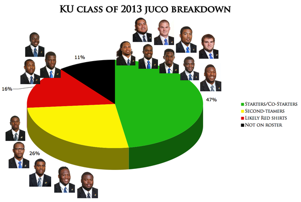 KU's 2013 scholarship juco players.