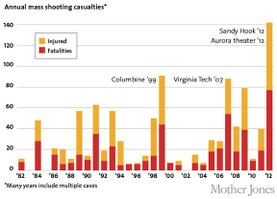 Annual Mass Shooting Casualties