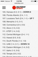 Ranked 105.... I wonder what Weis thinks of this? Or the team?