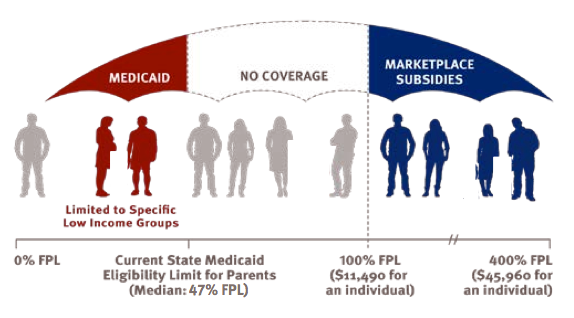 In states that do not expand Medicaid under Obamacare — including Kansas — there will be large gaps in coverage available for adults.