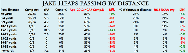 Jake Heaps compared to NCAA averages
