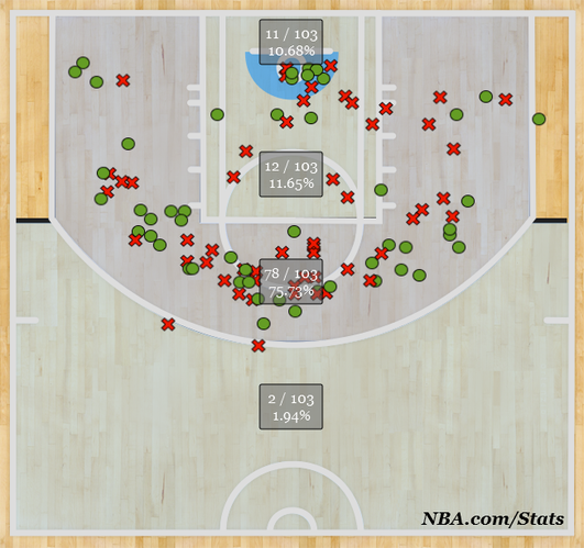 2013-14 shot distribution of Denver Nuggets' Darrell Arthur, as of Dec. 5, 2013.