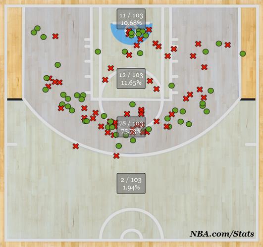 2013-14 shot distribution of Denver Nuggets' Darrell Arthur, as of Dec. 5, 2013.