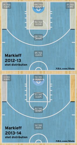 Phoenix Suns' Markieff Morris, shot distribution comparison from 2012-13 to 2013-14 seasons.