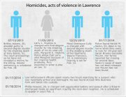 Before the summer of 2013, the last homicide in Lawrence was in 2008.