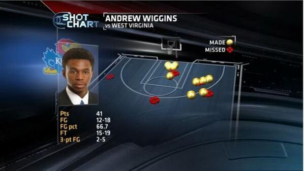 Andrew Wiggins vs. West Virginia on Saturday, March 8.