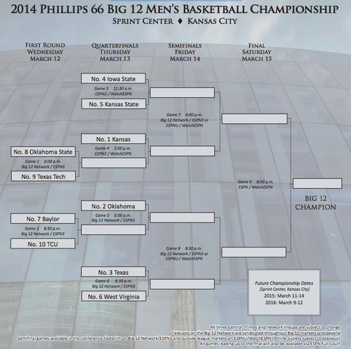 The 2014 Big 12 men's basketball tournament bracket.