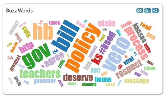 "A word cloud graphic from hashtracking.com shows people using the hashtag #ksleg were also using the words ""gov,"" ""veto,"" ""teachers"" ""policy"" and ""bill."""