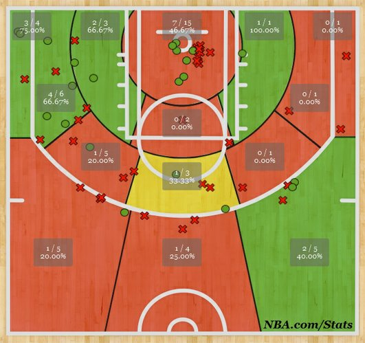 Chicago Bulls guard Kirk Hinrich's shot chart for the 2013-14 NBA Playoffs.