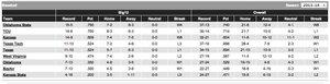 Big XII Baseball Standings 4/10/14