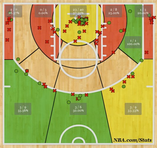 Miami Heat guard Mario Chalmers' shot chart, through the first three rounds of the 2014 NBA Playoffs. Green = above league average for that spot on the floor; yellow = comparable to league average; red = below league average.
