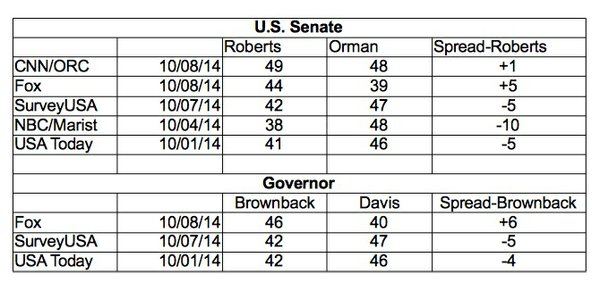 Five public polls published during the first week of October in the Kansas races for U.S. Senate and Governor.