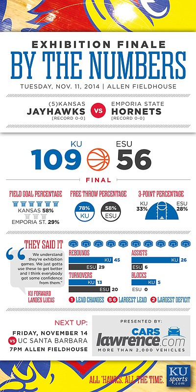 By the numbers: Kansas vs. Emporia State, Nov. 11, 2014