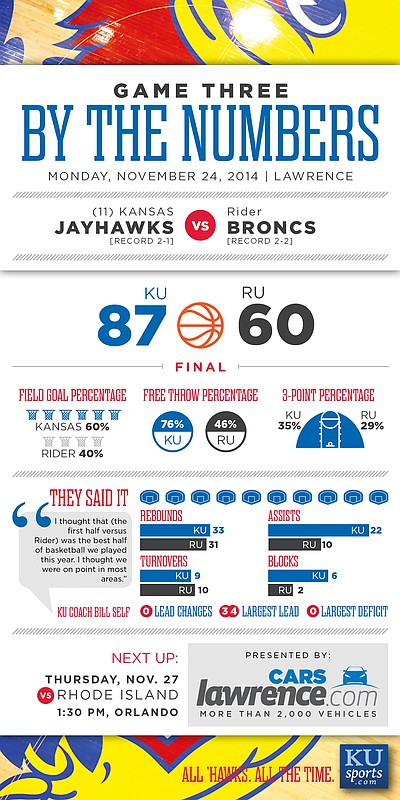 """By the Numbers"" from KU&squot;s 87-60 victory over Rider on Monday, Nov. 24, 2014."