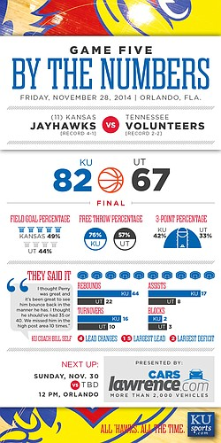 By the Numbers: Kansas beats Tennessee, 82-67, in Orlando Classic semifinals