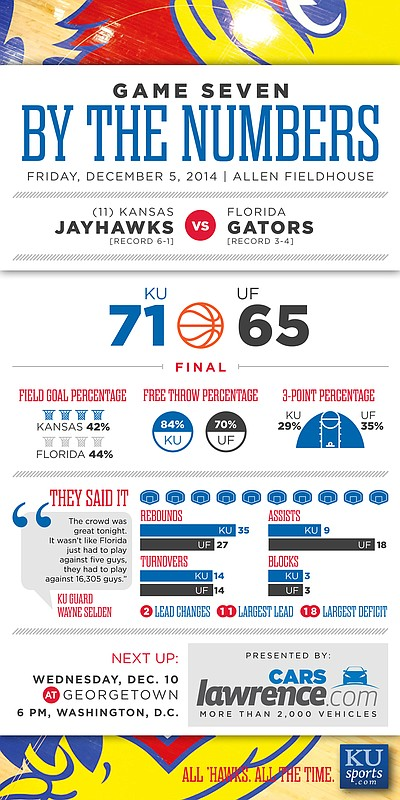 By the Numbers: Kansas beats Florida, 71-65