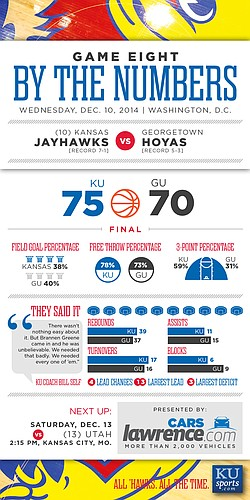 By the Numbers: Kansas wins 75-70 at Georgetown