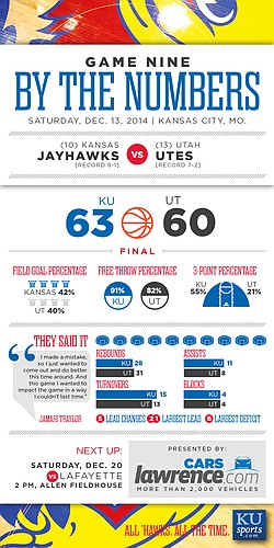 By the numbers: Kansas beats Utah, 63-60
