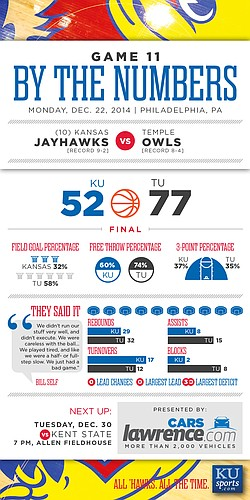 By the Numbers: Kansas blown out at Temple, 77-52