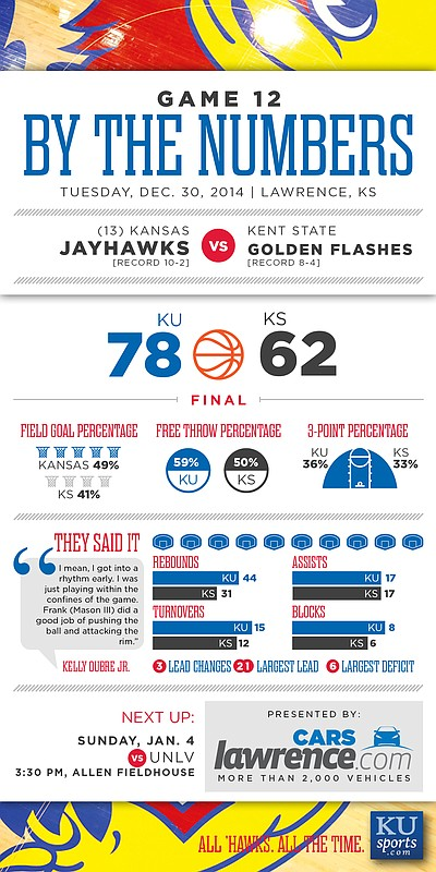 By the Numbers: Kansas beats Kent State, 78-62