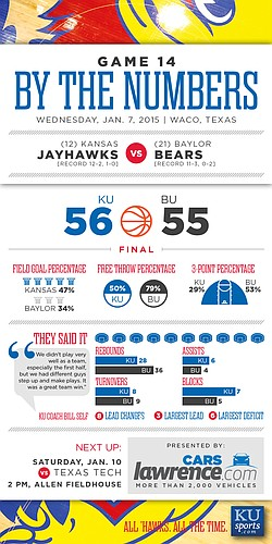 By the Numbers: Kansas wins 56-55 at Baylor