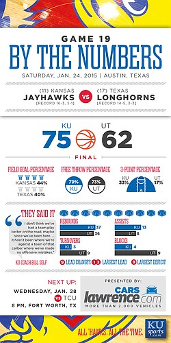 By the Numbers: Kansas wins 75-62 at Texas