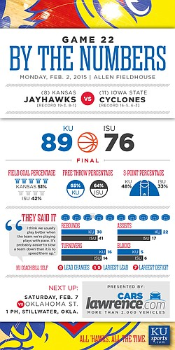By the Numbers: Kansas beats Iowa State 89-76