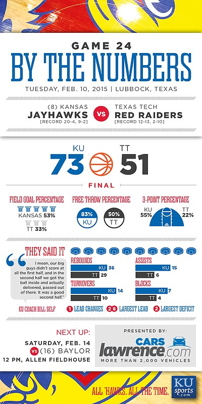 By the Numbers: Kansas wins at Texas Tech, 73-51