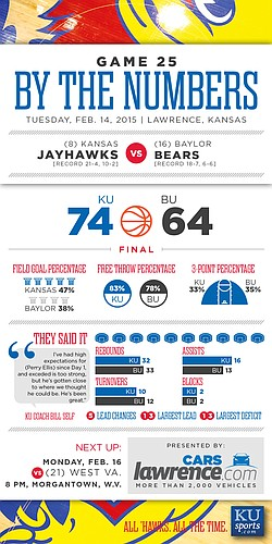 By the Numbers: Kansas beats Baylor, 74-64
