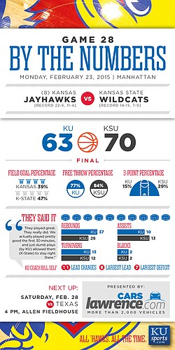 By the Numbers: Kansas State beats KU, 70-63