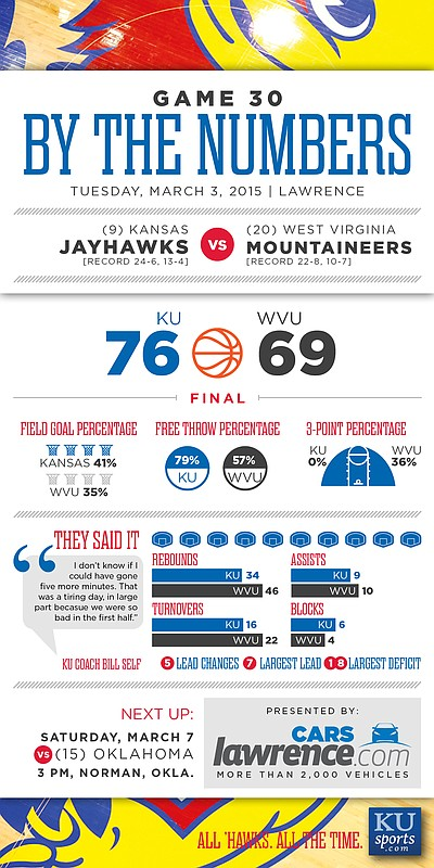 By the Numbers: Kansas beats West Virginia, 76-69, in overtime