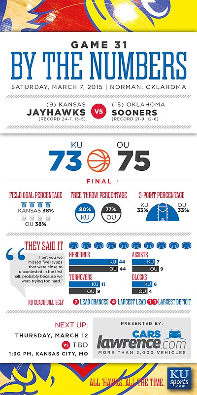 By the Numbers: Oklahoma beats Kansas, 75-73