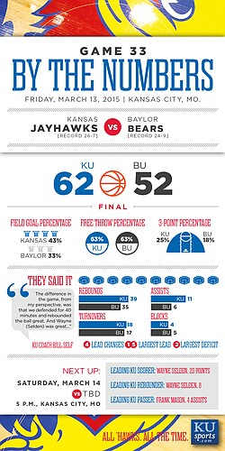 By the Numbers: Kansas beats Baylor, 62-52, in Big 12 semifinal