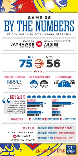 By the Numbers: Kansas beats New Mexico State, 75-56