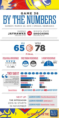 By the Numbers: Wichita State knocks out Kansas