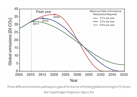 We're already emitting 36GtCO2 now instead of 2020