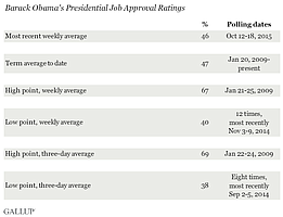 Obama Job Approval Ratings