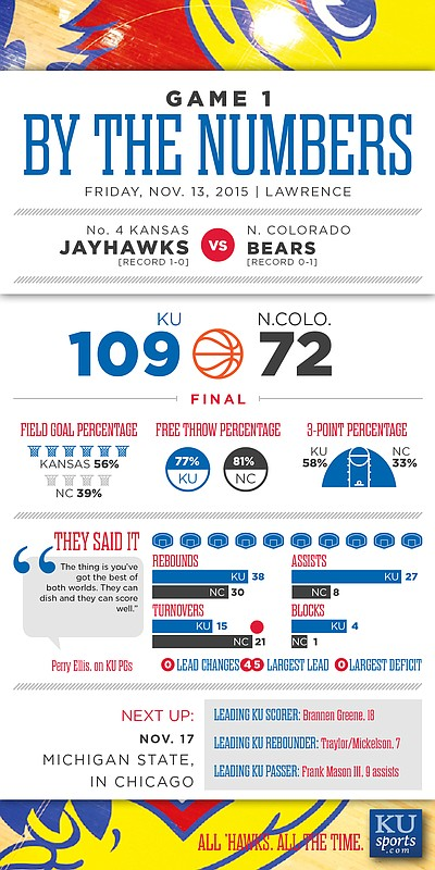 By the Numbers: Kansas 109, Northern Colorado 72